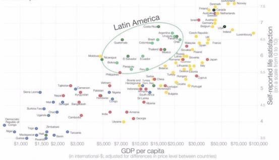LatinAmericaWellbeing