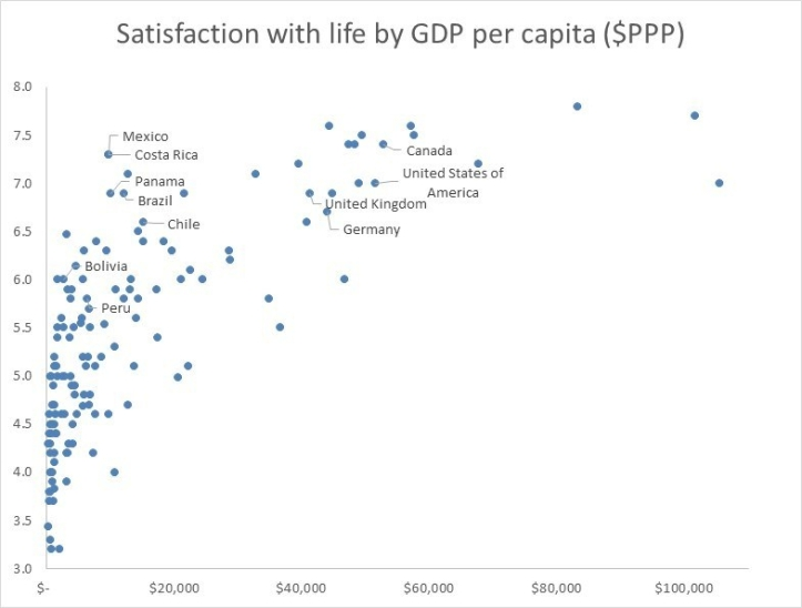 GDP wellbeing graph